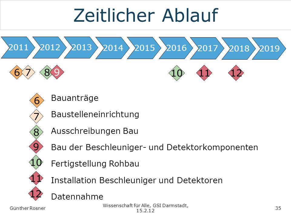 Zeitlicher Ablauf Günther Rosner Wissenschaft für Alle, GSI Darmstadt, 15.2.12 35 201220112013 201620152014 6 Bauanträge Baustelleneinrichtung Ausschr