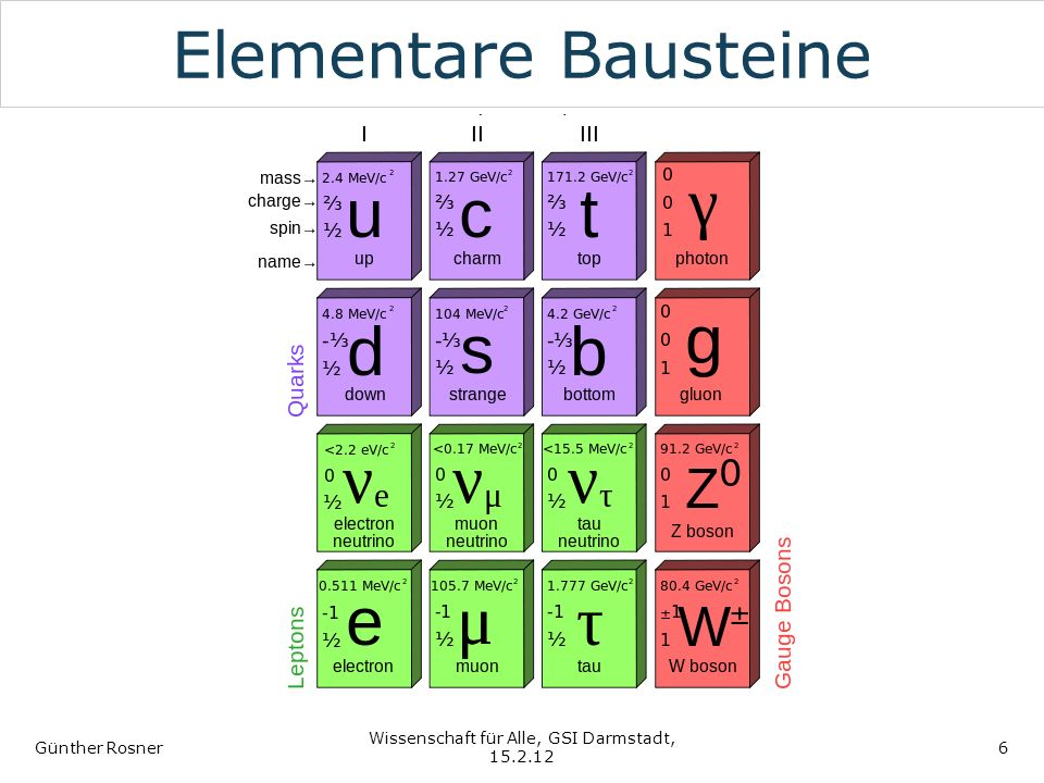 Elementare Bausteine Günther Rosner Wissenschaft für Alle, GSI Darmstadt, 15.2.12 6