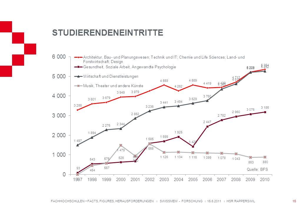 STUDIERENDENEINTRITTE FACHHOCHSCHULEN FACTS, FIGURES, HERAUSFORDERUNGEN ı SWISSMEM - FORSCHUNG ı 15.6.2011 ı HSR RAPPERSWIL Quelle: BFS 15