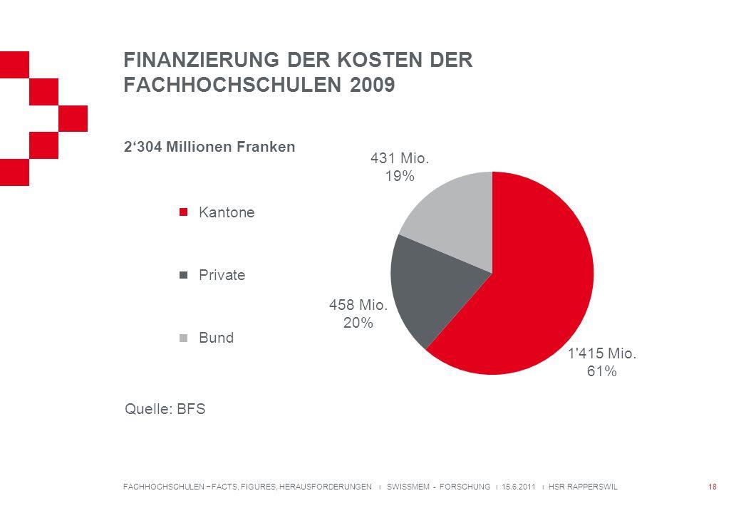 FINANZIERUNG DER KOSTEN DER FACHHOCHSCHULEN 2009 FACHHOCHSCHULEN FACTS, FIGURES, HERAUSFORDERUNGEN ı SWISSMEM - FORSCHUNG ı 15.6.2011 ı HSR RAPPERSWIL 2304 Millionen Franken Quelle: BFS 18
