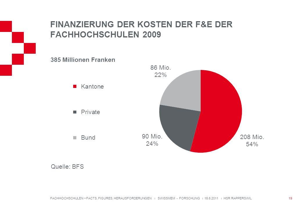 FINANZIERUNG DER KOSTEN DER F&E DER FACHHOCHSCHULEN 2009 FACHHOCHSCHULEN FACTS, FIGURES, HERAUSFORDERUNGEN ı SWISSMEM - FORSCHUNG ı 15.6.2011 ı HSR RAPPERSWIL 385 Millionen Franken Quelle: BFS 19