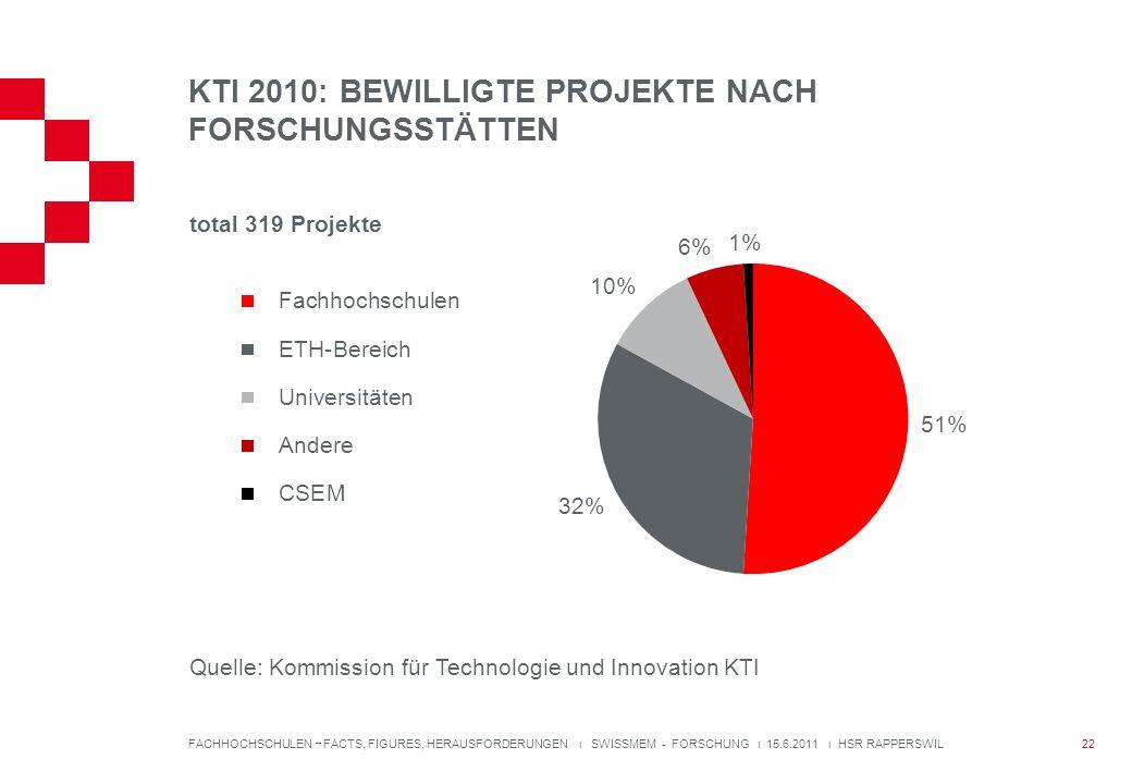 KTI 2010: BEWILLIGTE PROJEKTE NACH FORSCHUNGSSTÄTTEN FACHHOCHSCHULEN FACTS, FIGURES, HERAUSFORDERUNGEN ı SWISSMEM - FORSCHUNG ı 15.6.2011 ı HSR RAPPERSWIL total 319 Projekte Quelle: Kommission für Technologie und Innovation KTI 22