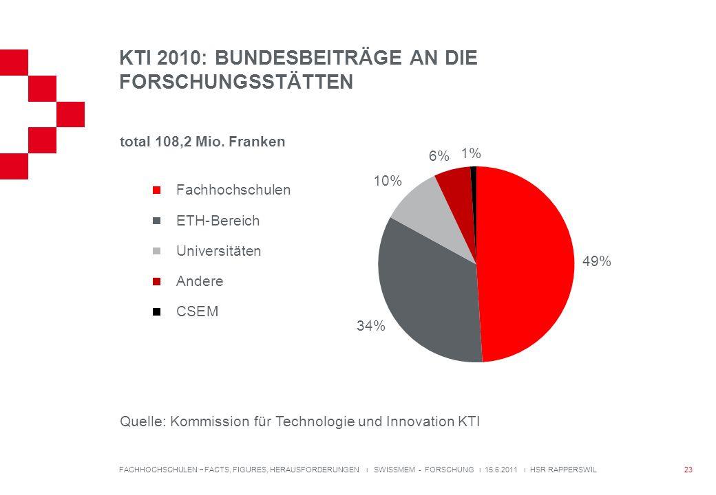KTI 2010: BUNDESBEITRÄGE AN DIE FORSCHUNGSSTÄTTEN FACHHOCHSCHULEN FACTS, FIGURES, HERAUSFORDERUNGEN ı SWISSMEM - FORSCHUNG ı 15.6.2011 ı HSR RAPPERSWIL total 108,2 Mio.