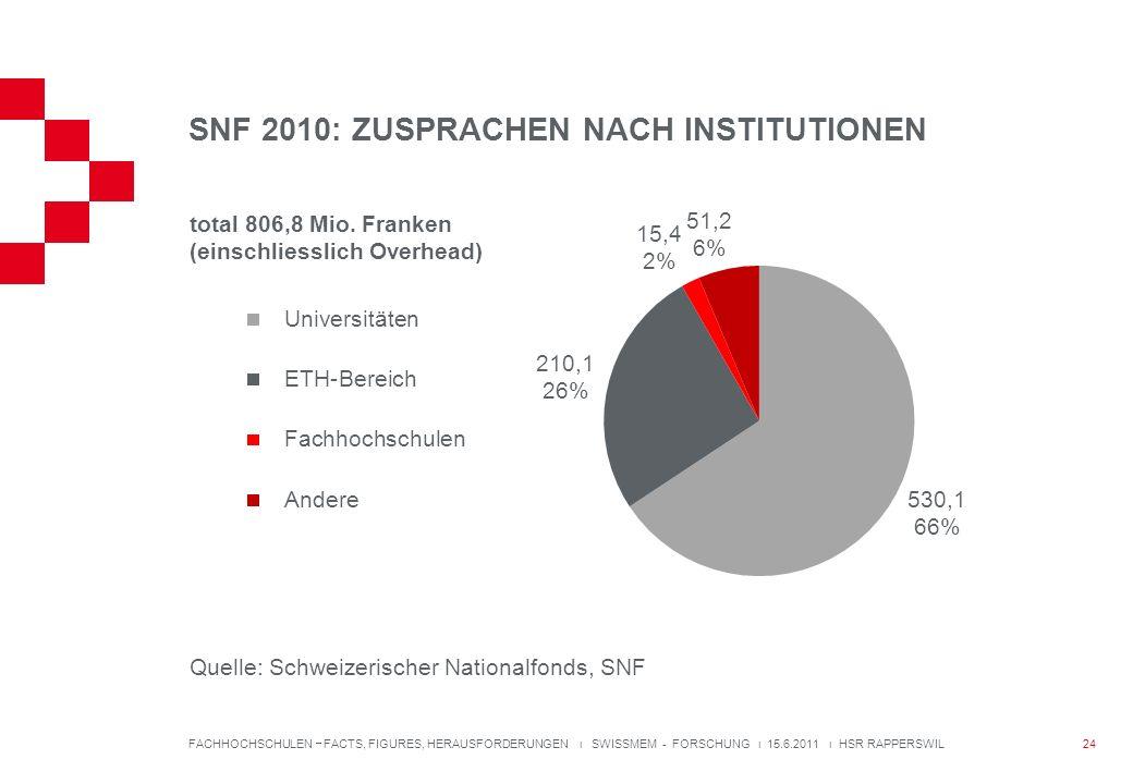 SNF 2010: ZUSPRACHEN NACH INSTITUTIONEN FACHHOCHSCHULEN FACTS, FIGURES, HERAUSFORDERUNGEN ı SWISSMEM - FORSCHUNG ı 15.6.2011 ı HSR RAPPERSWIL total 806,8 Mio.