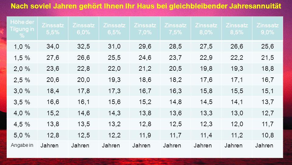 Höhe der Tilgung in % Zinssatz 5,5% Zinssatz 6,0% Zinssatz 6,5% Zinssatz 7,0% Zinssatz 7,5% Zinssatz 8,0% Zinssatz 8,5% Zinssatz 9,0% 1,0 % 34,032,531