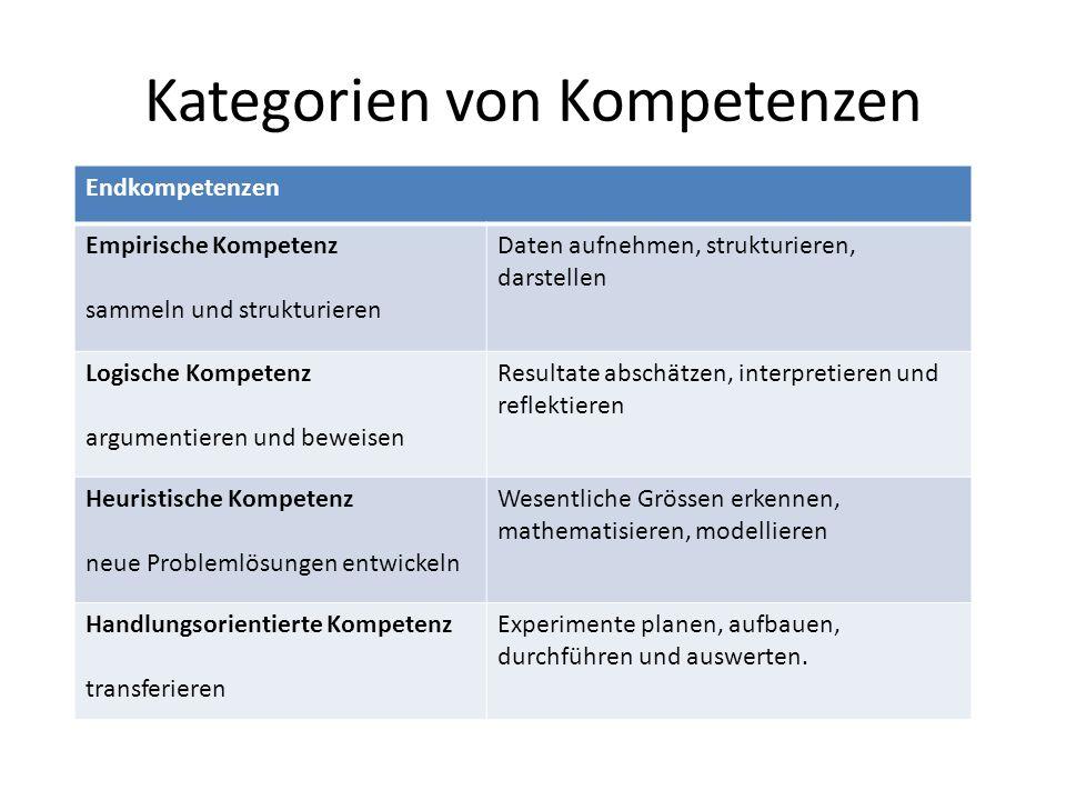 Kategorien von Kompetenzen Endkompetenzen Empirische Kompetenz sammeln und strukturieren Daten aufnehmen, strukturieren, darstellen Logische Kompetenz argumentieren und beweisen Resultate abschätzen, interpretieren und reflektieren Heuristische Kompetenz neue Problemlösungen entwickeln Wesentliche Grössen erkennen, mathematisieren, modellieren Handlungsorientierte Kompetenz transferieren Experimente planen, aufbauen, durchführen und auswerten.