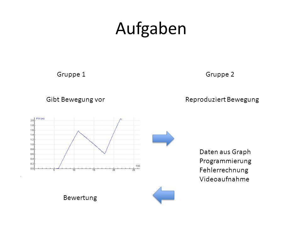 Aufgaben Gruppe 1Gruppe 2 Gibt Bewegung vorReproduziert Bewegung Bewertung Daten aus Graph Programmierung Fehlerrechnung Videoaufnahme