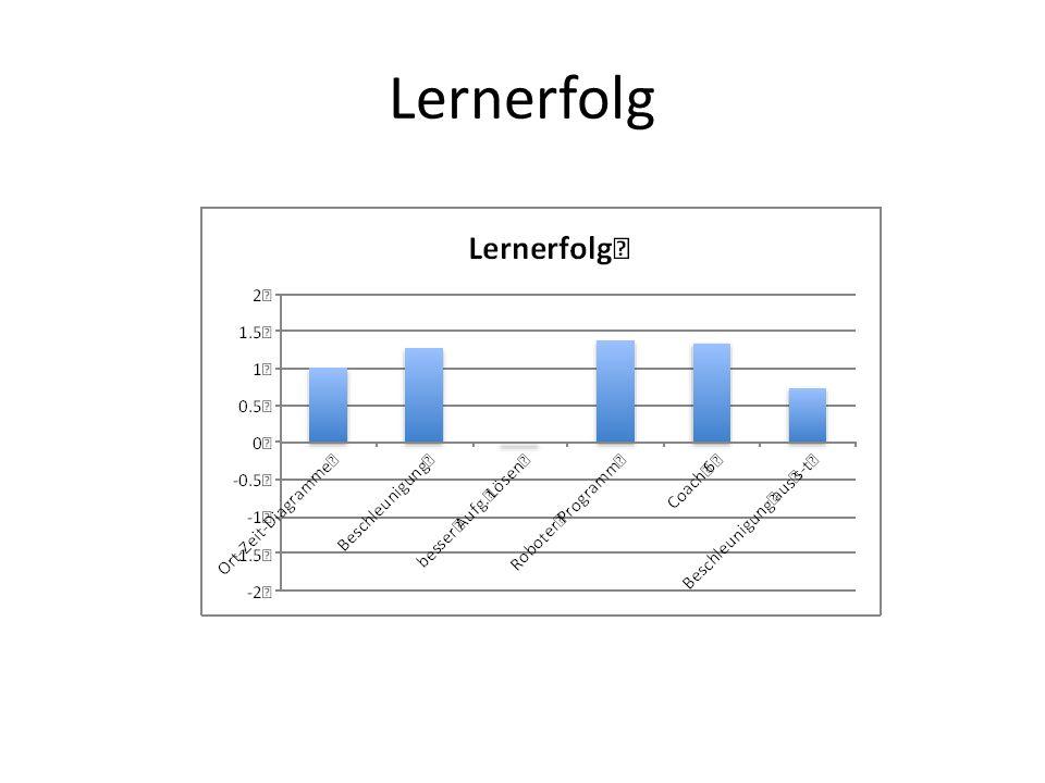 Lernerfolg