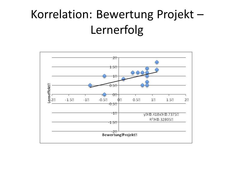 Korrelation: Bewertung Projekt – Lernerfolg