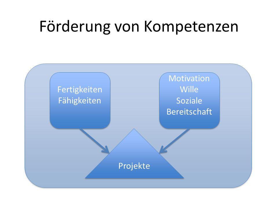 Förderung von Kompetenzen Fertigkeiten Fähigkeiten Fertigkeiten Fähigkeiten Motivation Wille Soziale Bereitschaft Motivation Wille Soziale Bereitschaft Projekte