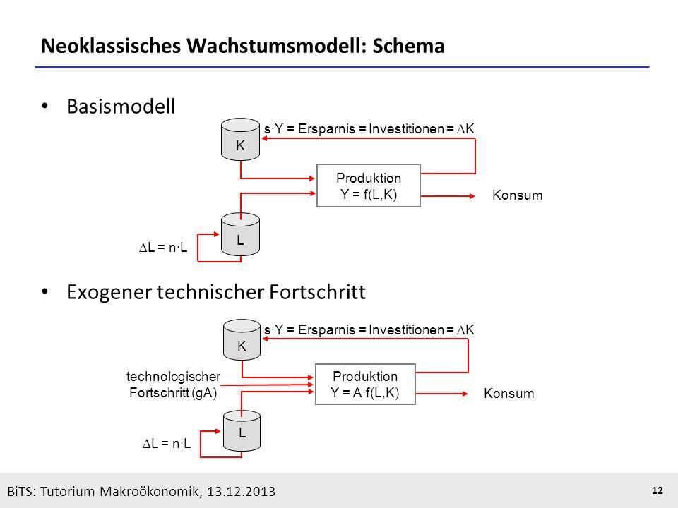 KOOTHS | BiTS: Makroökonomik WS 2013/2014, Fassung 1 12 BiTS: Tutorium Makroökonomik, 13.12.2013 Neoklassisches Wachstumsmodell: Schema Basismodell Ex
