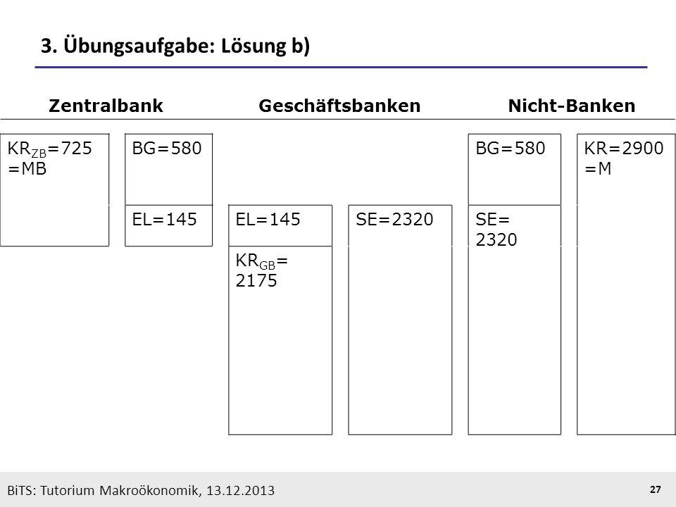 KOOTHS | BiTS: Makroökonomik WS 2013/2014, Fassung 1 27 BiTS: Tutorium Makroökonomik, 13.12.2013 3. Übungsaufgabe: Lösung b) ZentralbankGeschäftsbanke
