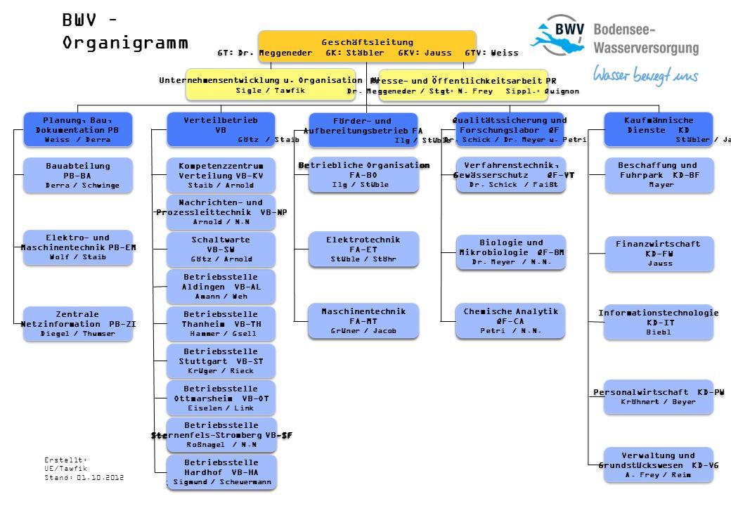 BWV – Organigramm Geschäftsleitung GT: Dr. Meggeneder GK: Stäbler GKV: Jauss GTV: Weiss Planung, Bau, Dokumentation PB Weiss / Derra Planung, Bau, Dok