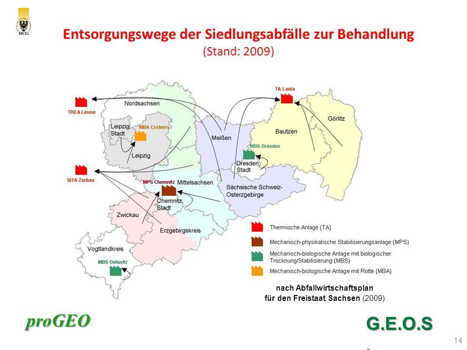 proGEO Entsorgungswege der Siedlungsabfälle zur Behandlung (Stand: 2009) 14 G.E.O.S.