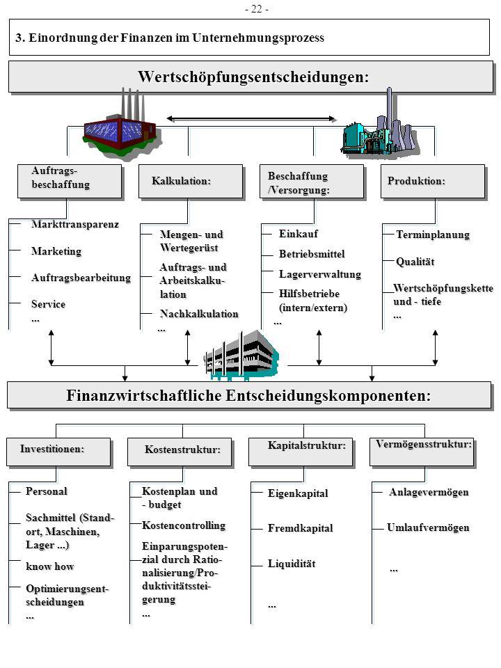 Wertschöpfungsentscheidungen: Auftrags-beschaffungMarkttransparenzMarketingAuftragsbearbeitungService... Kalkulation: Mengen- und Mengen- und Werteger