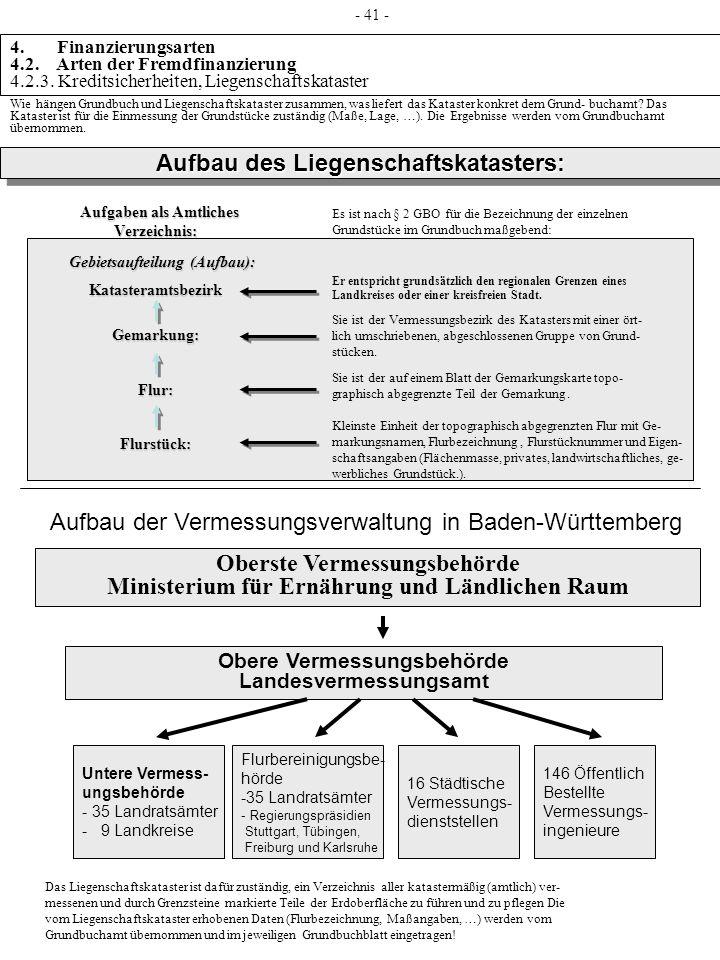 Aufbau des Liegenschaftskatasters: Aufgaben als Amtliches Aufgaben als AmtlichesVerzeichnis: Gebietsaufteilung (Aufbau): Gebietsaufteilung (Aufbau):Ka