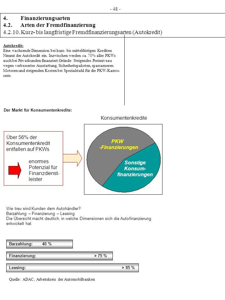 Konsumentenkredite 4. Finanzierungsarten 4.2. Arten der Fremdfinanzierung 4.2.10. Kurz- bis langfristige Fremdfinanzierungsarten (Autokredit) - 48 - A