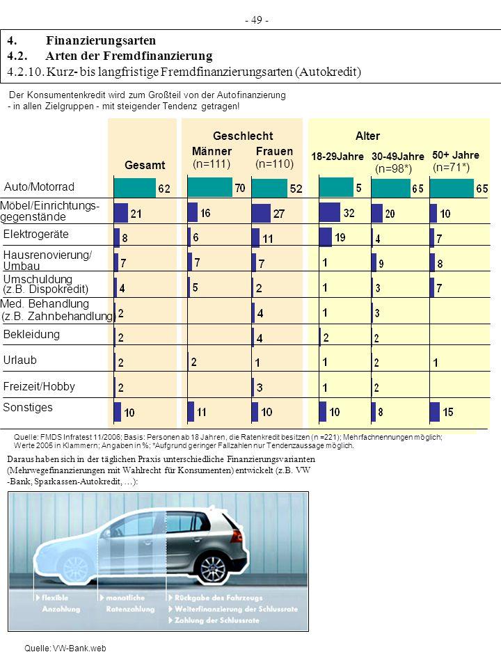 4. Finanzierungsarten 4.2. Arten der Fremdfinanzierung 4.2.10. Kurz- bis langfristige Fremdfinanzierungsarten (Autokredit) - 49 - Gesamt Geschlecht Mä