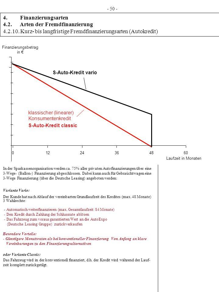 4. Finanzierungsarten 4.2. Arten der Fremdfinanzierung 4.2.10. Kurz- bis langfristige Fremdfinanzierungsarten (Autokredit) - 50 - Laufzeit in Monaten