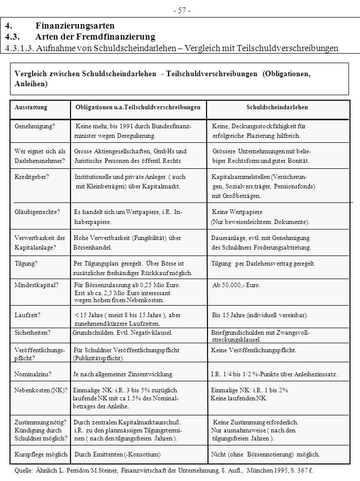 Vergleich zwischen Schuldscheindarlehen - Teilschuldverschreibungen (Obligationen, Anleihen) Ausstattung Obligationen u.a.Teilschuldverschreibungen Sc