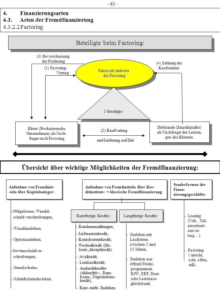 Beteiligte beim Factoring: Beteiligte beim Factoring: Faktor als Anbieter des Factoring Faktor als Anbieter des Factoring Klient (Produzierendes Unter