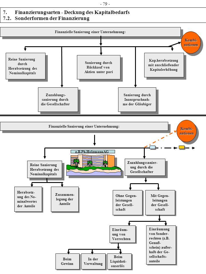 Finanzielle Sanierung einer Unternehmung: Reine Sanierung durch durch Herabsetzung des Nominalkapitals Nominalkapitals Reine Sanierung durch durch Her