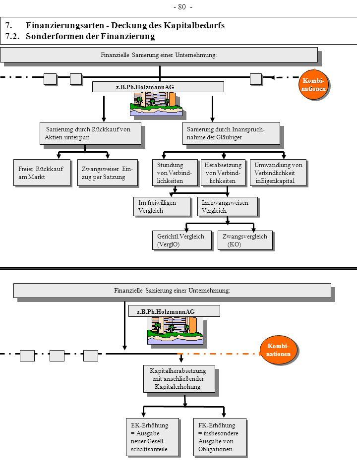 7. Finanzierungsarten - Deckung des Kapitalbedarfs 7.2. Sonderformen der Finanzierung Finanzielle Sanierung einer Unternehmung: Sanierung durch Rückka