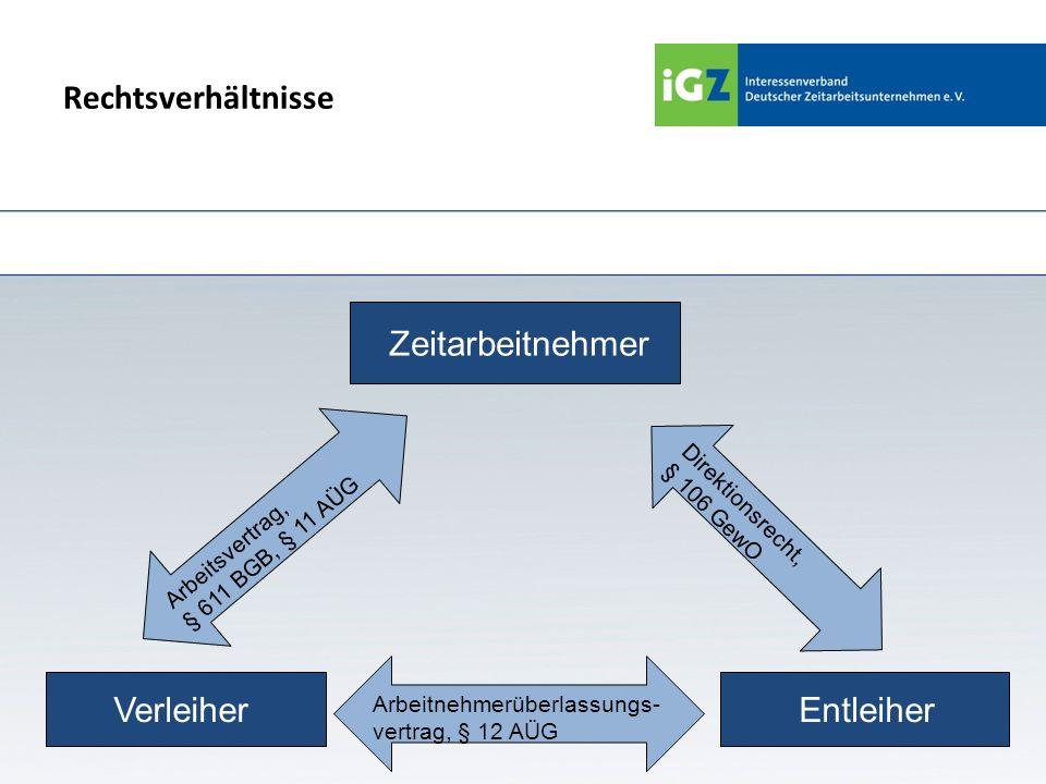 Rechtliche Einordnung des AÜV Verhältnis zwischen Verleiher und Zeitarbeitnehmer: arbeitsrechtliche Natur Verhältnis zw.