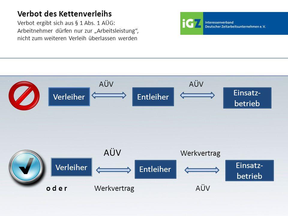 Werkverkehr Hier AÜ nur: -als Krankheitsvertretung -Für maximal 4 Wochen (§ 1 II Nr.