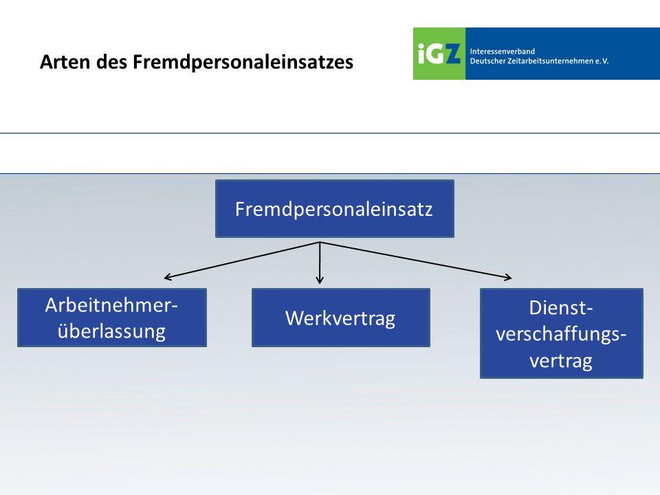 Arten des Fremdpersonaleinsatzes Fremdpersonaleinsatz Dienst- verschaffungs- vertrag Werkvertrag Arbeitnehmer- überlassung
