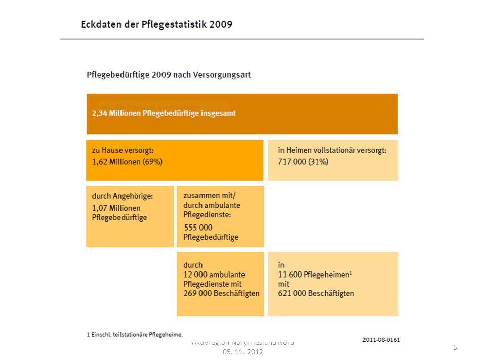 Aktivregion Nordfriesland Nord 05.11. 2012 16 Für max.
