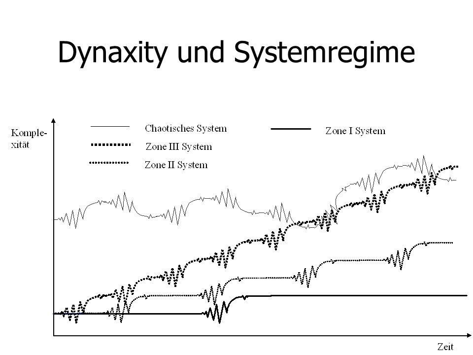 Dynaxity und Systemregime