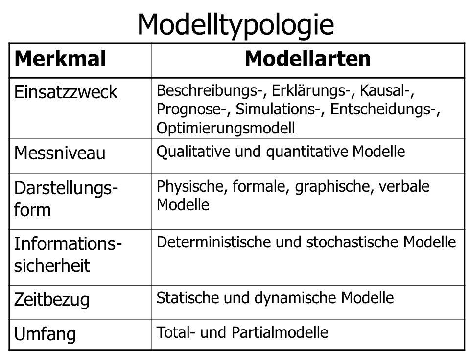 Modelltypologie MerkmalModellarten Einsatzzweck Beschreibungs-, Erklärungs-, Kausal-, Prognose-, Simulations-, Entscheidungs-, Optimierungsmodell Messniveau Qualitative und quantitative Modelle Darstellungs- form Physische, formale, graphische, verbale Modelle Informations- sicherheit Deterministische und stochastische Modelle Zeitbezug Statische und dynamische Modelle Umfang Total- und Partialmodelle