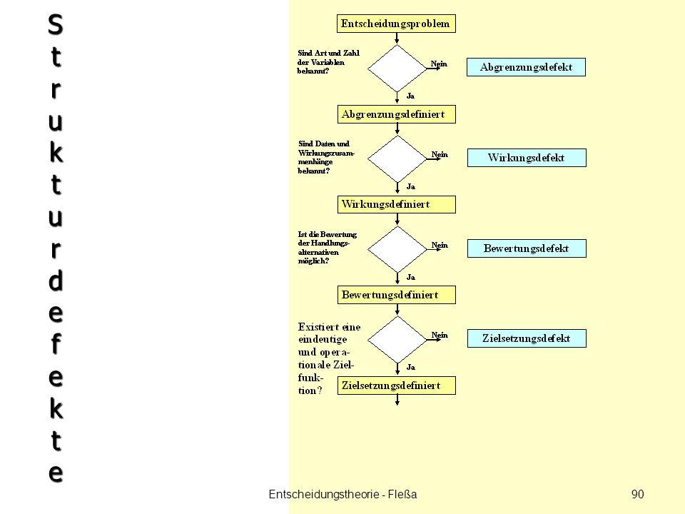 StrukturdefekteStrukturdefekteStrukturdefekteStrukturdefekte Entscheidungstheorie - Fleßa 90