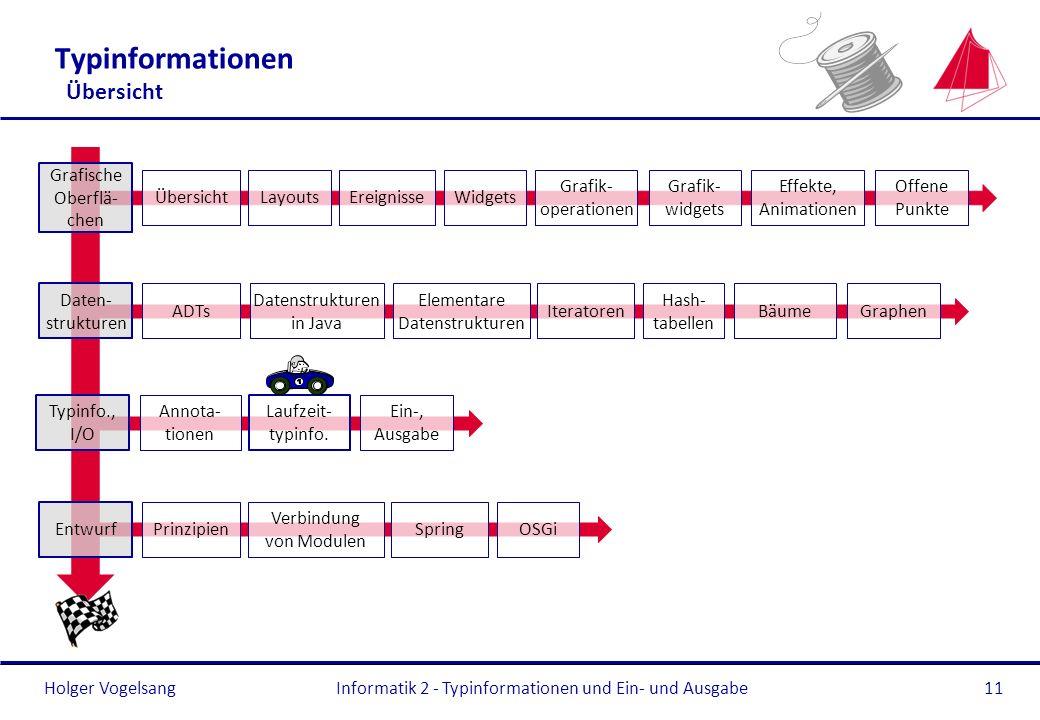 Holger Vogelsang Typinformationen Übersicht Informatik 2 - Typinformationen und Ein- und Ausgabe11 Typinfo., I/O Annota- tionen Laufzeit- typinfo. Ein