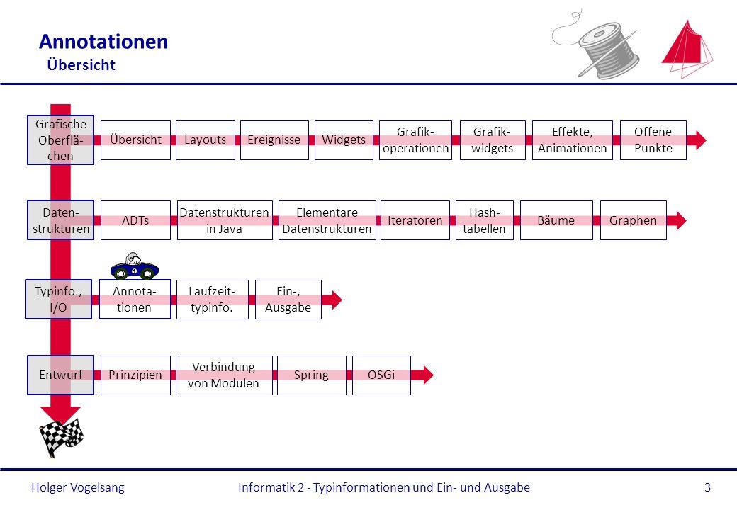 Holger Vogelsang Annotationen Übersicht Informatik 2 - Typinformationen und Ein- und Ausgabe3 Typinfo., I/O Annota- tionen Laufzeit- typinfo. Ein-, Au