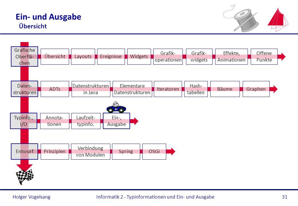 Holger Vogelsang Ein- und Ausgabe Übersicht Informatik 2 - Typinformationen und Ein- und Ausgabe31 Typinfo., I/O Annota- tionen Laufzeit- typinfo. Ein