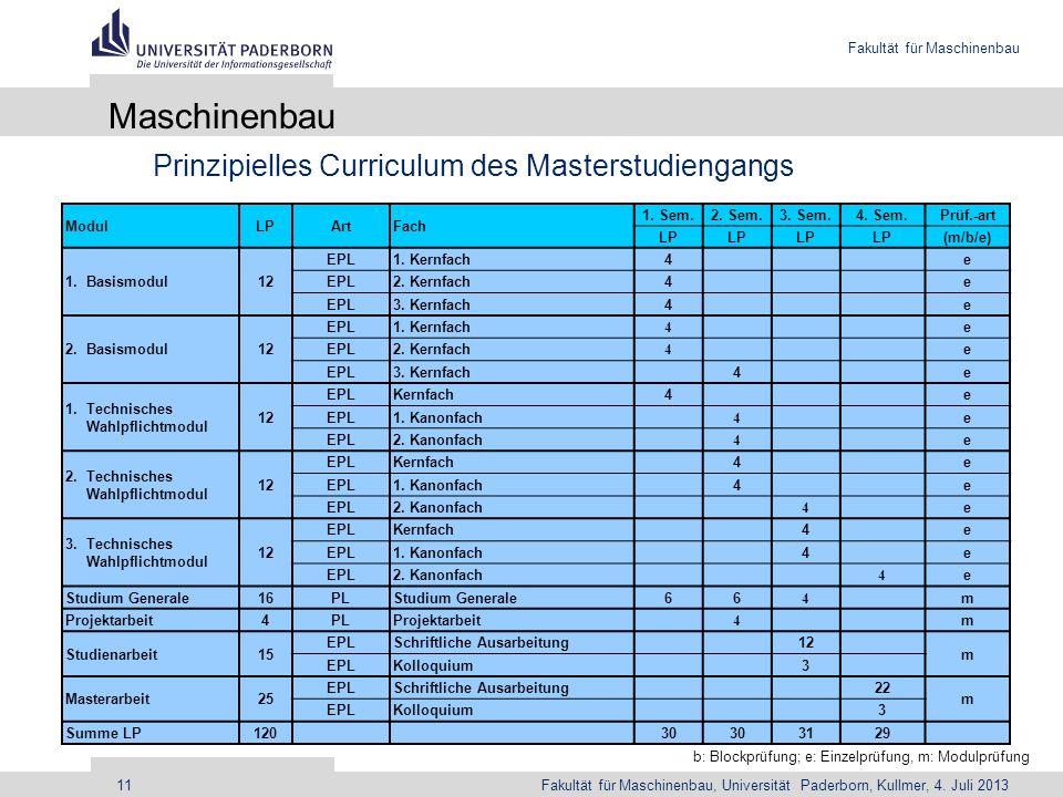 Fakultät für Maschinenbau Fakultät für Maschinenbau, Universität Paderborn, Kullmer, 4. Juli 201311 Maschinenbau Prinzipielles Curriculum des Masterst