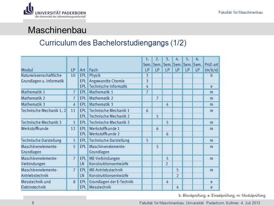 Fakultät für Maschinenbau Fakultät für Maschinenbau, Universität Paderborn, Kullmer, 4. Juli 20138 Maschinenbau Curriculum des Bachelorstudiengangs (1