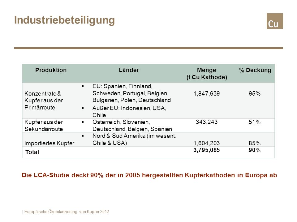 Industriebeteiligung Die LCA-Studie deckt 90% der in 2005 hergestellten Kupferkathoden in Europa ab | Europäische Ökobilanzierung von Kupfer 2012 Prod