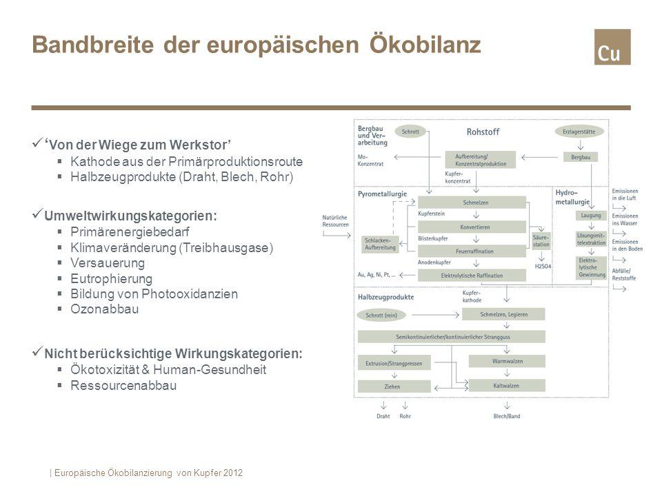 Bandbreite der europäischen Ökobilanz Von der Wiege zum Werkstor Kathode aus der Primärproduktionsroute Halbzeugprodukte (Draht, Blech, Rohr) Umweltwi