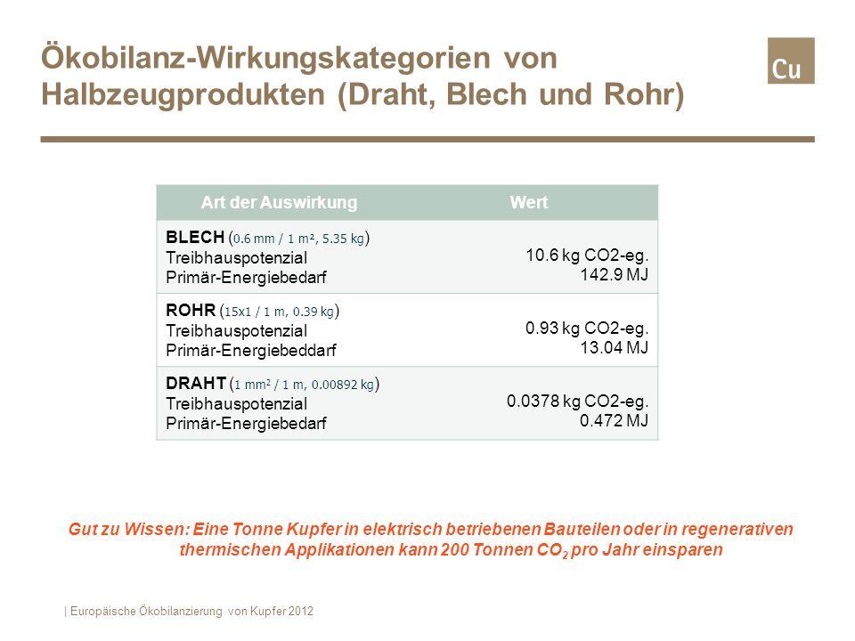 Treibhauspotenzial nach Herkunft der Auswirkungen | Europäische Ökobilanzierung von Kupfer 2012