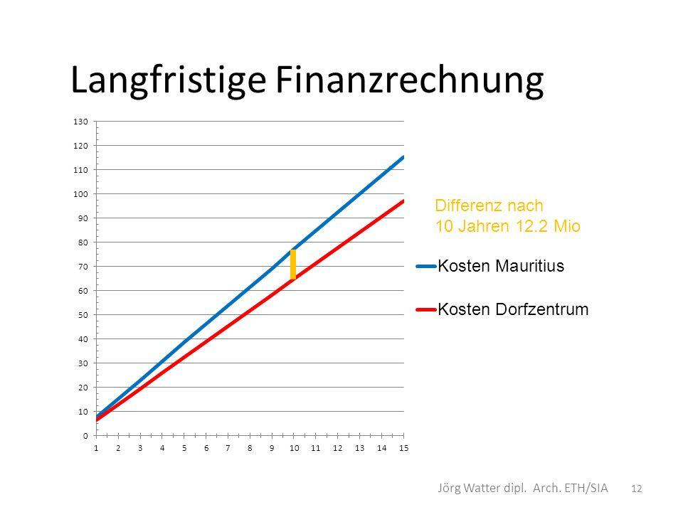 Langfristige Finanzrechnung 12 Differenz nach 10 Jahren 12.2 Mio Jörg Watter dipl. Arch. ETH/SIA