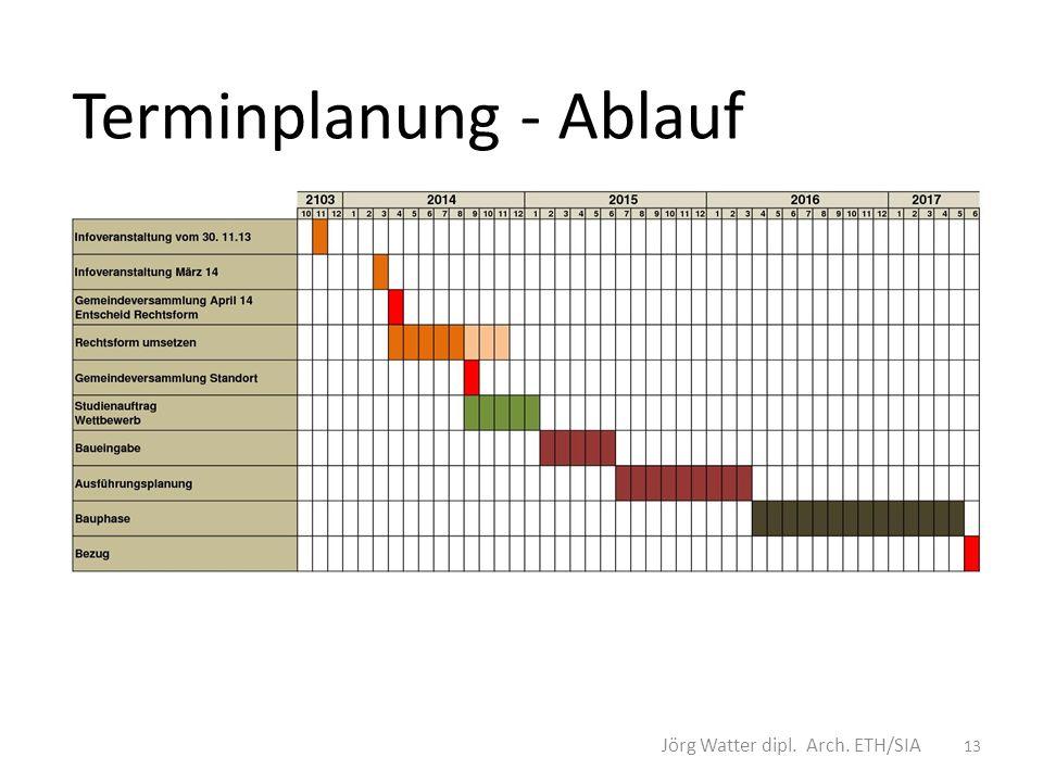 Terminplanung - Ablauf 13 Jörg Watter dipl. Arch. ETH/SIA