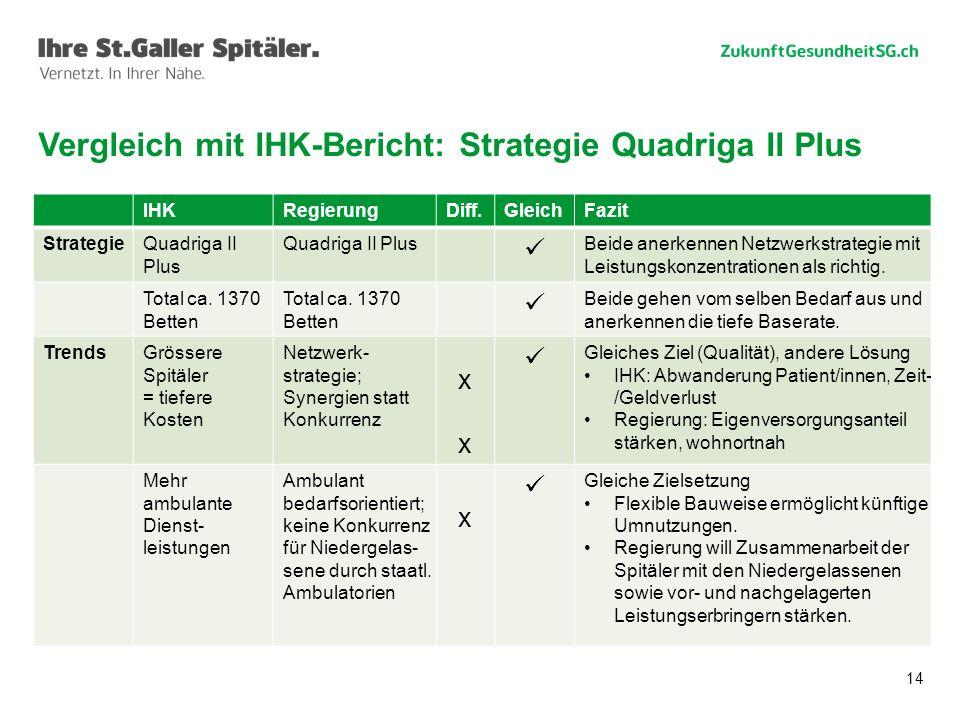 14 Vergleich mit IHK-Bericht: Strategie Quadriga II Plus IHKRegierungDiff.GleichFazit StrategieQuadriga II Plus Beide anerkennen Netzwerkstrategie mit Leistungskonzentrationen als richtig.