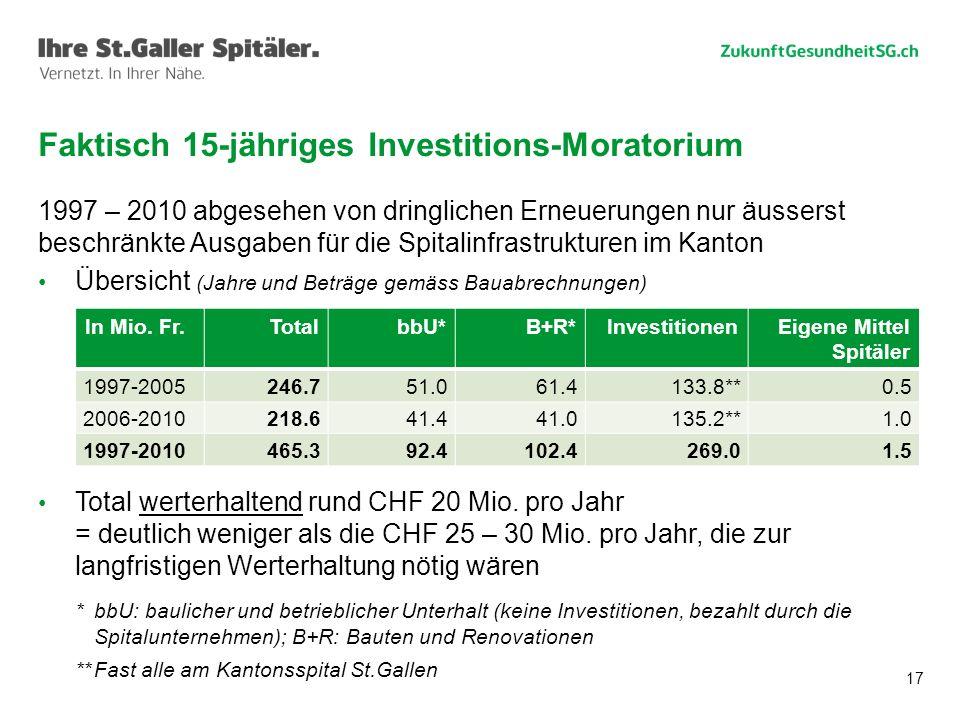 17 1997 – 2010 abgesehen von dringlichen Erneuerungen nur äusserst beschränkte Ausgaben für die Spitalinfrastrukturen im Kanton Übersicht (Jahre und Beträge gemäss Bauabrechnungen) Total werterhaltend rund CHF 20 Mio.