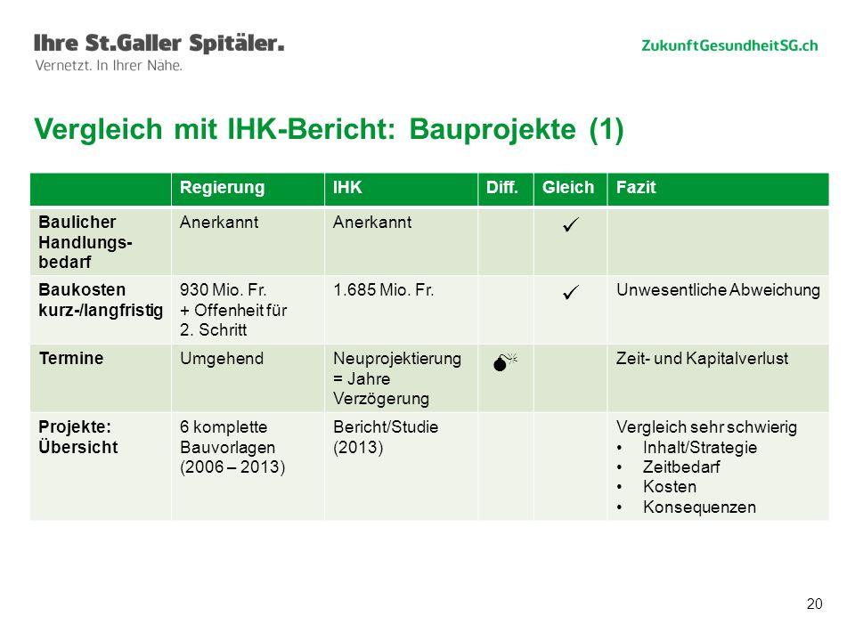 20 Vergleich mit IHK-Bericht: Bauprojekte (1) RegierungIHKDiff.GleichFazit Baulicher Handlungs- bedarf Anerkannt Baukosten kurz-/langfristig 930 Mio.