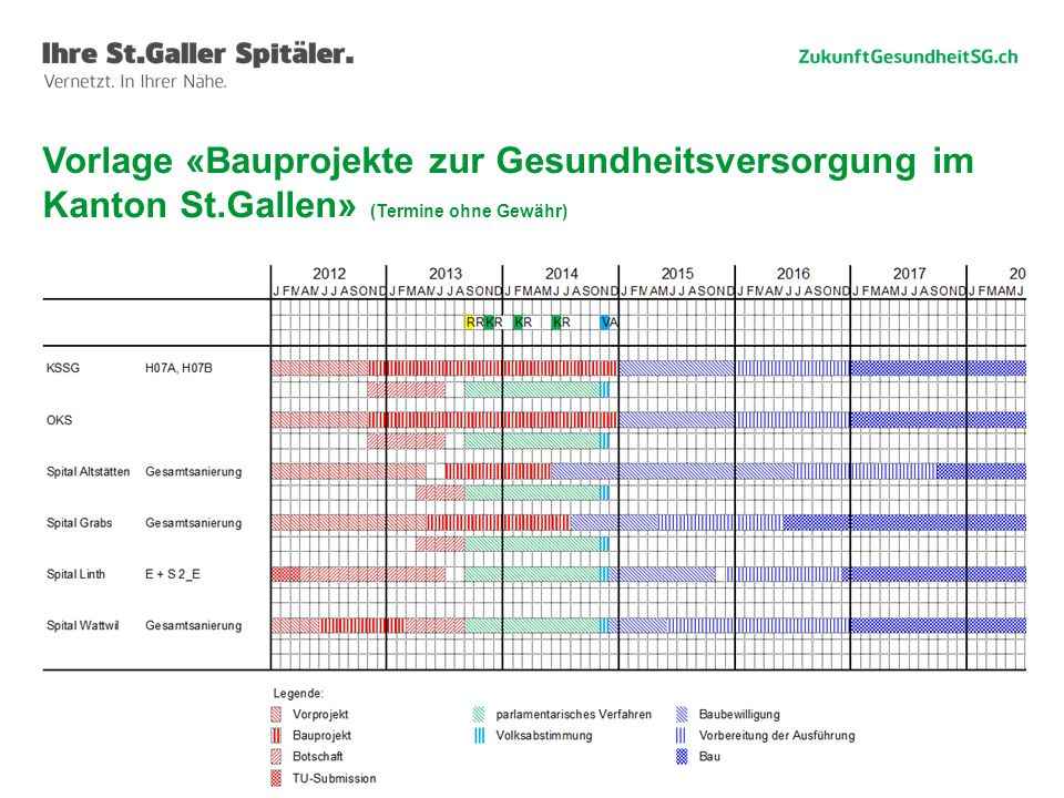 47 Vorlage «Bauprojekte zur Gesundheitsversorgung im Kanton St.Gallen» (Termine ohne Gewähr)