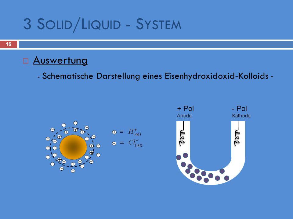 3 S OLID /L IQUID - S YSTEM 16 Auswertung - Schematische Darstellung eines Eisenhydroxidoxid-Kolloids - - Pol Kathode + Pol Anode
