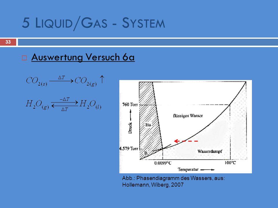 5 L IQUID /G AS - S YSTEM 33 Auswertung Versuch 6a Abb.: Phasendiagramm des Wassers, aus: Hollemann, Wiberg, 2007